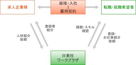 人材紹介システム